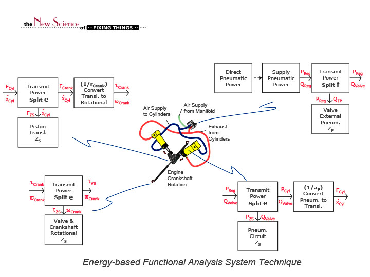 functional analysis system technique Functional decomposition is the type of decomposition that is described in many business analysis references and is one of the core business analysis techniques according to the iiba [1] it's also a good idea to know that functional decomposition exists in other disciplines, although it is often done in different ways.